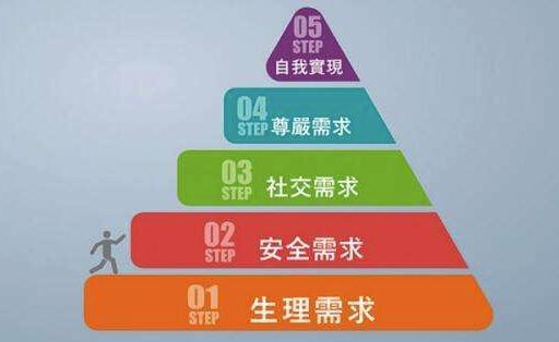 李书国讲商业需求