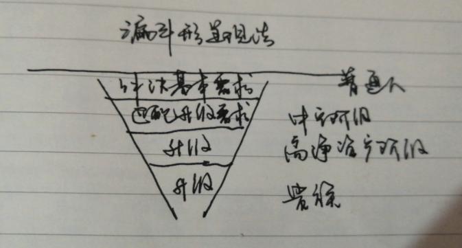 李书国讲漏斗型需求层次图